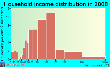 Household income distribution in 2009 in Green River in Corona neighborhood in CA