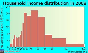 Household income distribution in 2009 in Sierra Del Oro in Corona neighborhood in CA