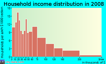 Household income distribution in 2009 in Hermon in Los Angeles neighborhood in CA