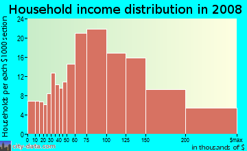 Household income distribution in 2009 in Cowell in Concord neighborhood in CA