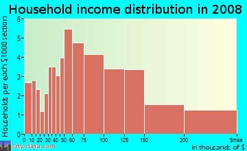 Household income distribution in 2009 in Deer Creek in Rancho Cucamonga neighborhood in CA
