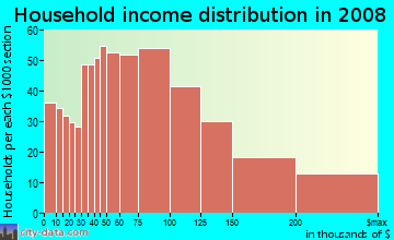 Household income distribution in 2009 in Ponderosa in Sunnyvale neighborhood in CA