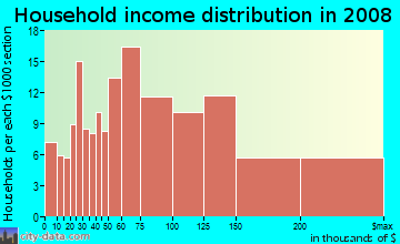 Household income distribution in 2009 in North East in Pasadena neighborhood in CA