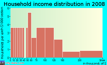 Household income distribution in 2009 in Green Valley Oaks in Placerville neighborhood in CA