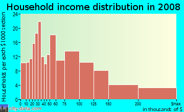 Household income distribution in 2009 in Westbrae in Berkeley neighborhood in CA