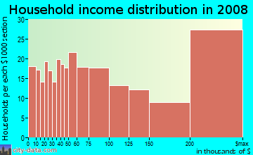 Household income distribution in 2009 in North of Montana in Santa Monica neighborhood in CA