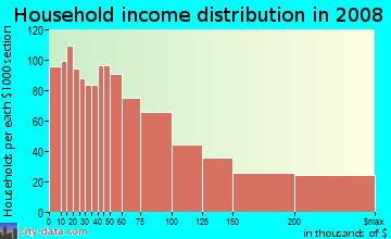 Household income distribution in 2009 in Wilshire in Santa Monica neighborhood in CA