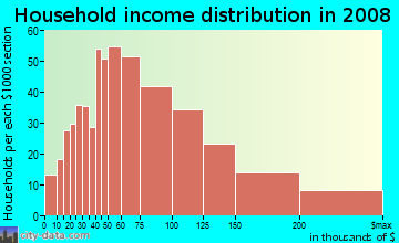 Household income distribution in 2009 in Ocean Hills in Oceanside neighborhood in CA