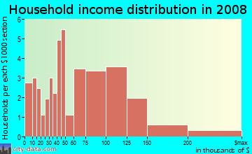 Household income distribution in 2009 in Town and Country in Vallejo neighborhood in CA