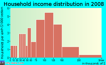 Household income distribution in 2009 in Heather Ridge in Vallejo neighborhood in CA