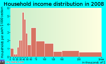Household income distribution in 2009 in North Hills in Vallejo neighborhood in CA