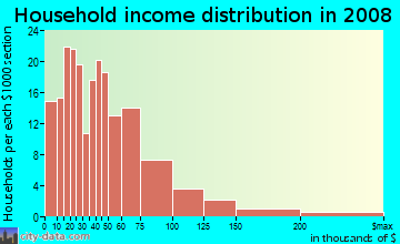 Household income distribution in 2009 in Castle Park in Chula Vista neighborhood in CA