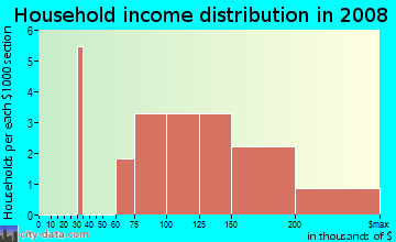 Household income distribution in 2009 in Torrey Ranch in San Diego neighborhood in CA