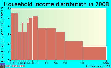 Household income distribution in 2009 in Nobel Research Park in San Diego neighborhood in CA