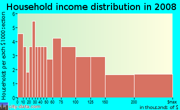 Household income distribution in 2009 in Woods in Davis neighborhood in CA