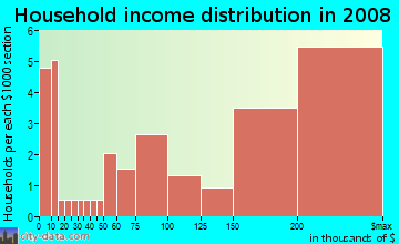 Household income distribution in 2009 in El Macero in Davis neighborhood in CA