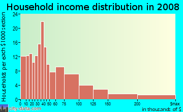 Household income distribution in 2009 in Tri-West in West Hollywood neighborhood in CA