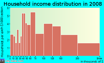 Household income distribution in 2009 in Treasure Island in San Francisco neighborhood in CA