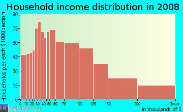 Household income distribution in 2009 in Bernal Heights in San Francisco neighborhood in CA