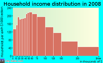 Household income distribution in 2009 in Sunset District in San Francisco neighborhood in CA