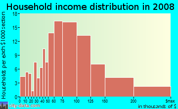 Household income distribution in 2009 in Marina Bay in Richmond neighborhood in CA