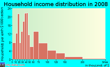 Household income distribution in 2009 in Alpine in Alpine neighborhood in CA