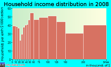 Household income distribution in 2009 in Torrey Hills in San Diego neighborhood in CA