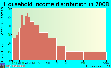 Household income distribution in 2009 in Mount Helix in La Mesa neighborhood in CA