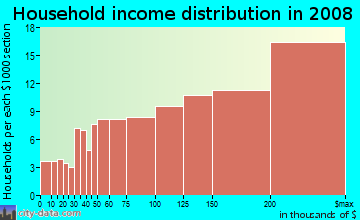 Household income distribution in 2009 in Harbor Bay Isle in Alameda neighborhood in CA