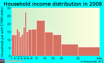 Household income distribution in 2009 in East End in Alameda neighborhood in CA