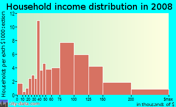 Household income distribution in 2009 in The Birds in Hercules neighborhood in CA