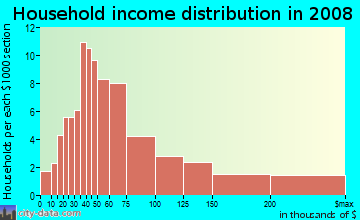 Household income distribution in 2009 in Hamilton in Novato neighborhood in CA