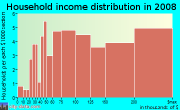 Household income distribution in 2009 in Bel Marin in Novato neighborhood in CA