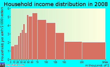 Household income distribution in 2009 in San Ramon in Novato neighborhood in CA