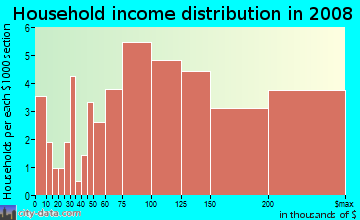 Household income distribution in 2009 in Lido in Redwood City neighborhood in CA