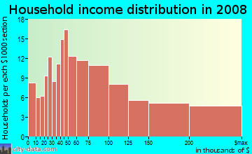 Household income distribution in 2009 in Fair Oaks in Atherton neighborhood in CA