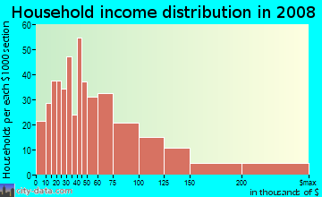 Household income distribution in 2009 in Oakwood in Redwood City neighborhood in CA