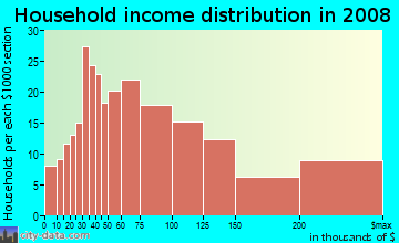 Household income distribution in 2009 in Washington Park in Denver neighborhood in CO