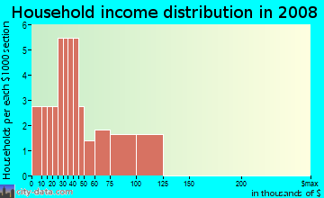 Household income distribution in 2009 in Carnation Meadows in Commerce City neighborhood in CO