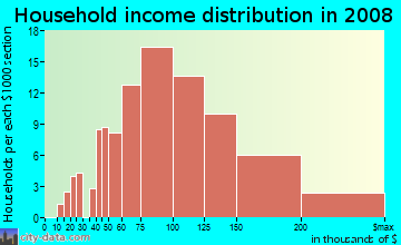 Household income distribution in 2009 in Rooney Valley in Denver neighborhood in CO