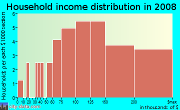 Household income distribution in 2009 in North Rim in Longmont neighborhood in CO