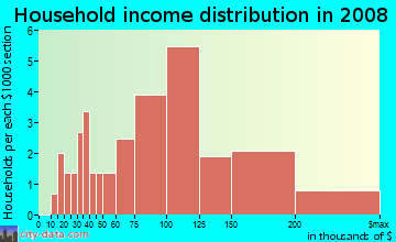 Household income distribution in 2009 in Kendall in Boulder neighborhood in CO
