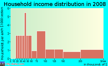 Household income distribution in 2009 in Wildwood in Boulder neighborhood in CO