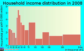 Household income distribution in 2009 in Meadow Glen in Boulder neighborhood in CO