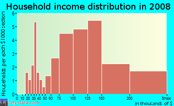 Household income distribution in 2009 in Country in Broomfield neighborhood in CO