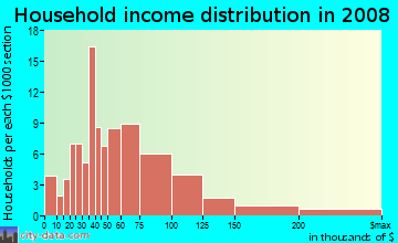 Household income distribution in 2009 in Lac Amora in Broomfield neighborhood in CO