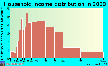 Household income distribution in 2009 in Ridgeview Heights in Broomfield neighborhood in CO