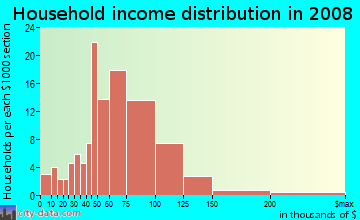 Household income distribution in 2009 in Westlake Village in Broomfield neighborhood in CO