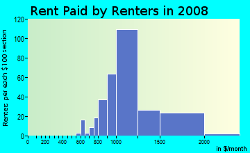 Rent paid by renters in 2009 in Old Seward in Anchorage neighborhood in AK