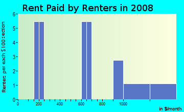 Rent paid by renters in 2009 in Springhill in Durango neighborhood in CO
